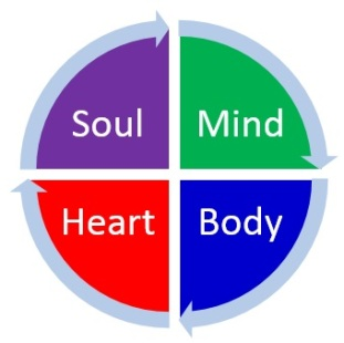 heart, body, soul, mind