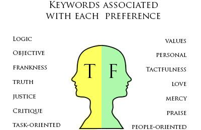 t vs f